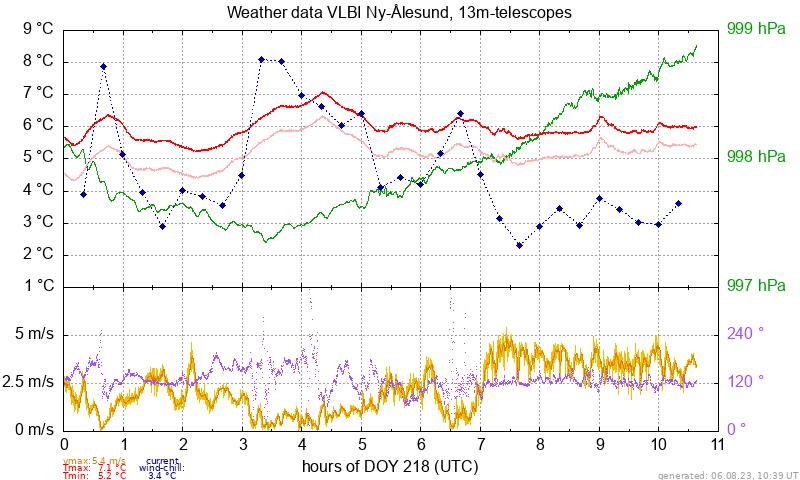 Grafikk med værdata
